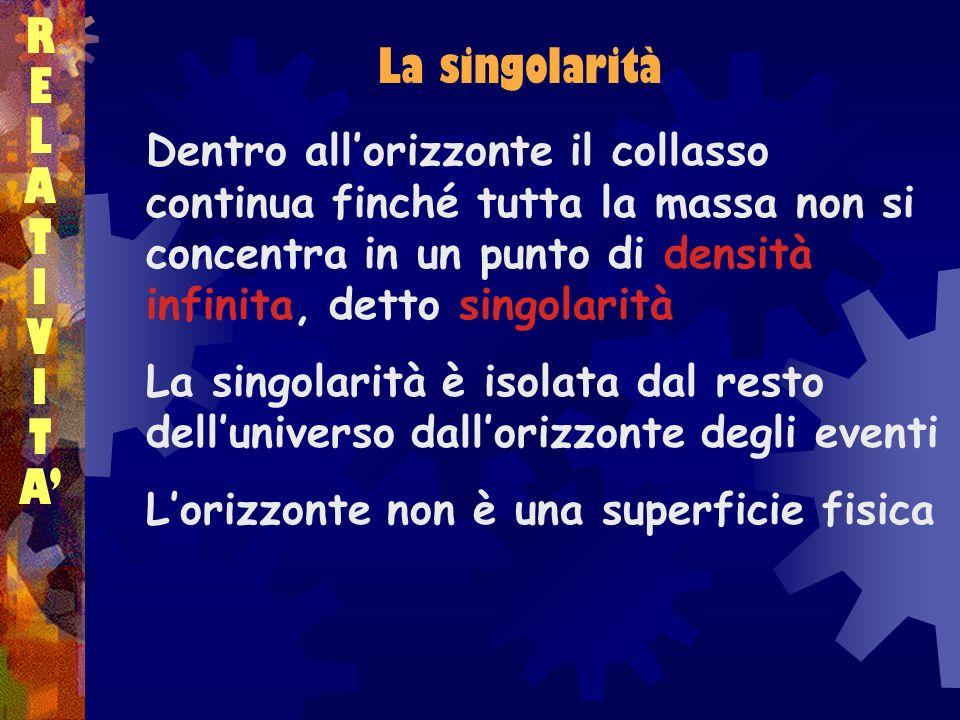 RELATIVITARELATIVITA La singolarità Dentro allorizzonte il collasso continua finché tutta la massa non si concentra in un punto di densità infinita, d