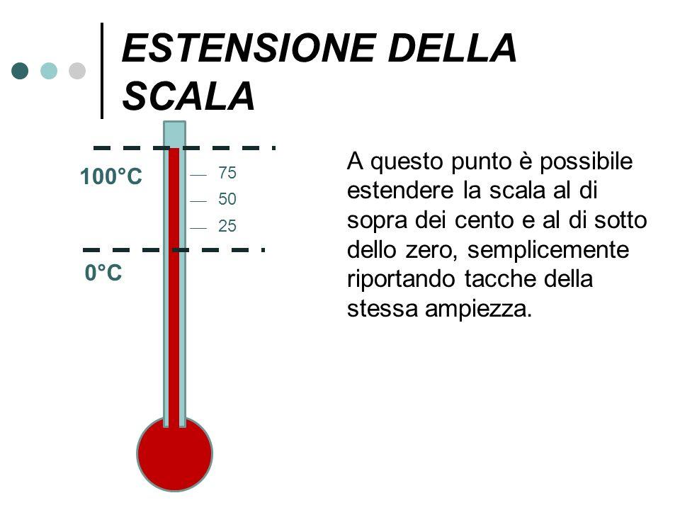ESTENSIONE DELLA SCALA A questo punto è possibile estendere la scala al di sopra dei cento e al di sotto dello zero, semplicemente riportando tacche d