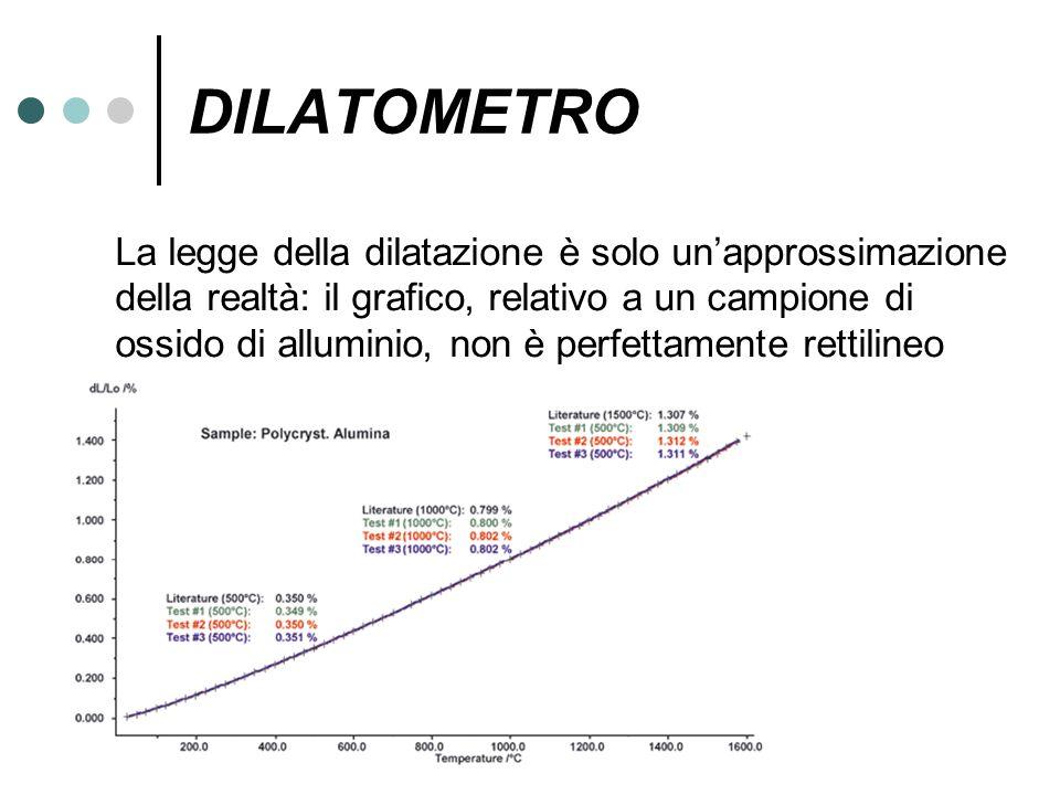 DILATOMETRO La legge della dilatazione è solo unapprossimazione della realtà: il grafico, relativo a un campione di ossido di alluminio, non è perfett