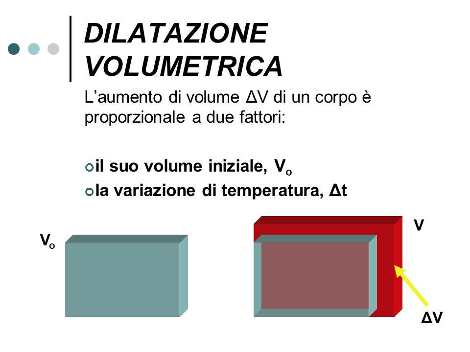DILATAZIONE VOLUMETRICA Laumento di volume ΔV di un corpo è proporzionale a due fattori: il suo volume iniziale, V o la variazione di temperatura, Δt