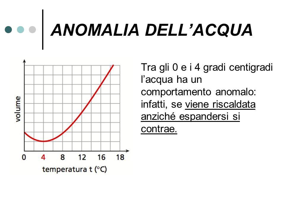 ANOMALIA DELLACQUA Tra gli 0 e i 4 gradi centigradi lacqua ha un comportamento anomalo: infatti, se viene riscaldata anziché espandersi si contrae.