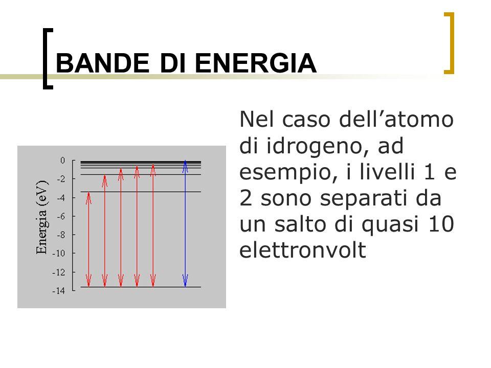 BANDE DI ENERGIA Nel caso dellatomo di idrogeno, ad esempio, i livelli 1 e 2 sono separati da un salto di quasi 10 elettronvolt