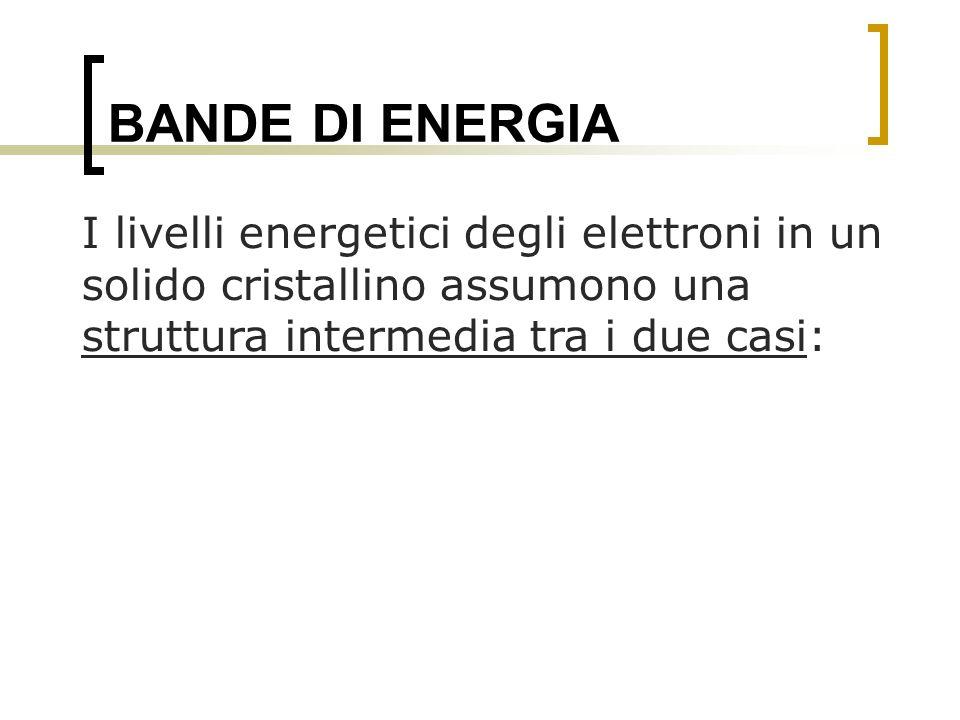 BANDE DI ENERGIA I livelli energetici degli elettroni in un solido cristallino assumono una struttura intermedia tra i due casi: