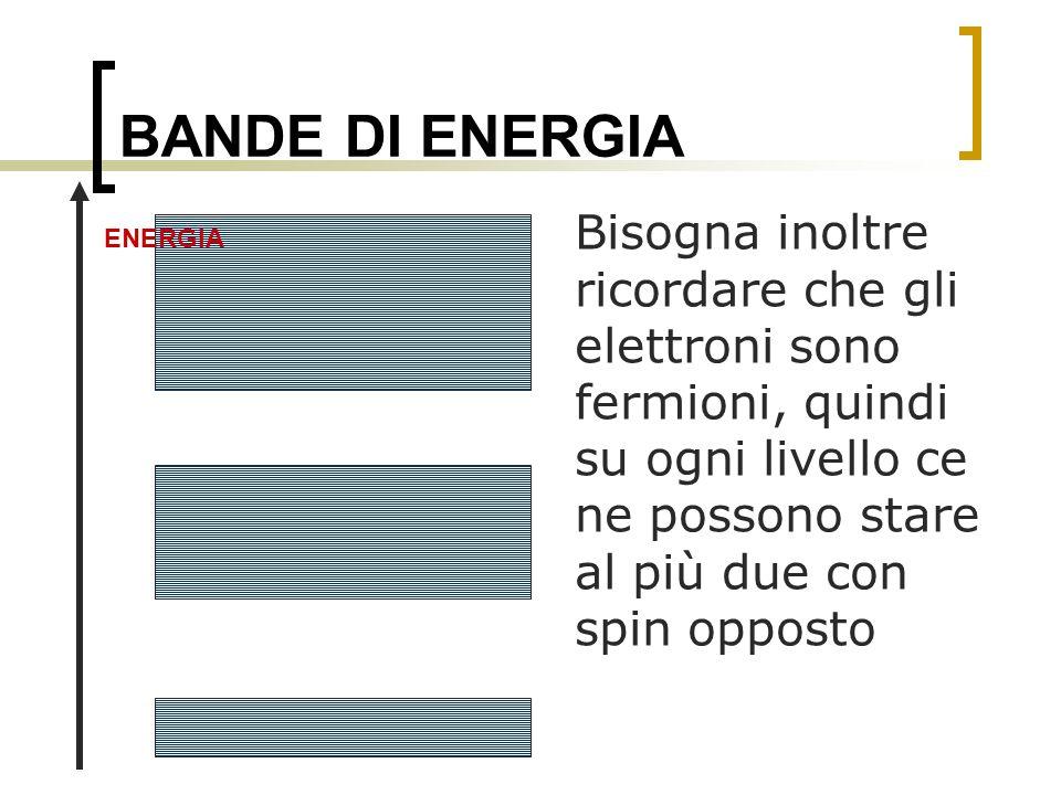 BANDE DI ENERGIA Bisogna inoltre ricordare che gli elettroni sono fermioni, quindi su ogni livello ce ne possono stare al più due con spin opposto ENE