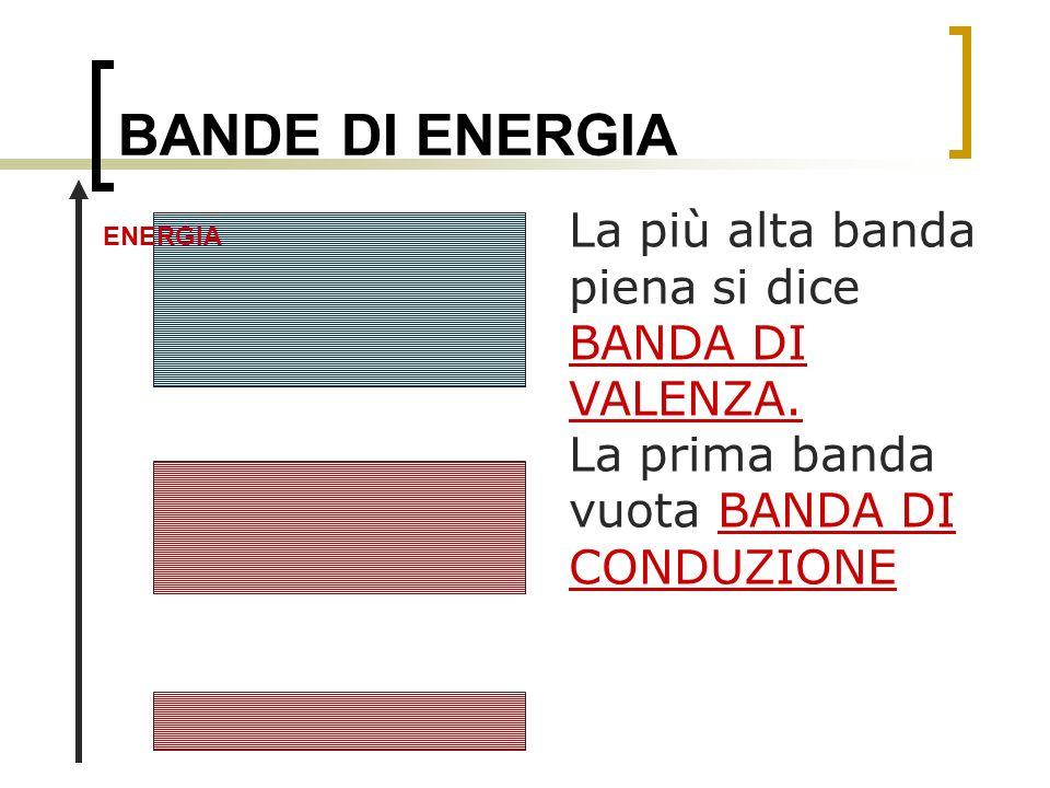 BANDE DI ENERGIA La più alta banda piena si dice BANDA DI VALENZA. La prima banda vuota BANDA DI CONDUZIONE ENERGIA