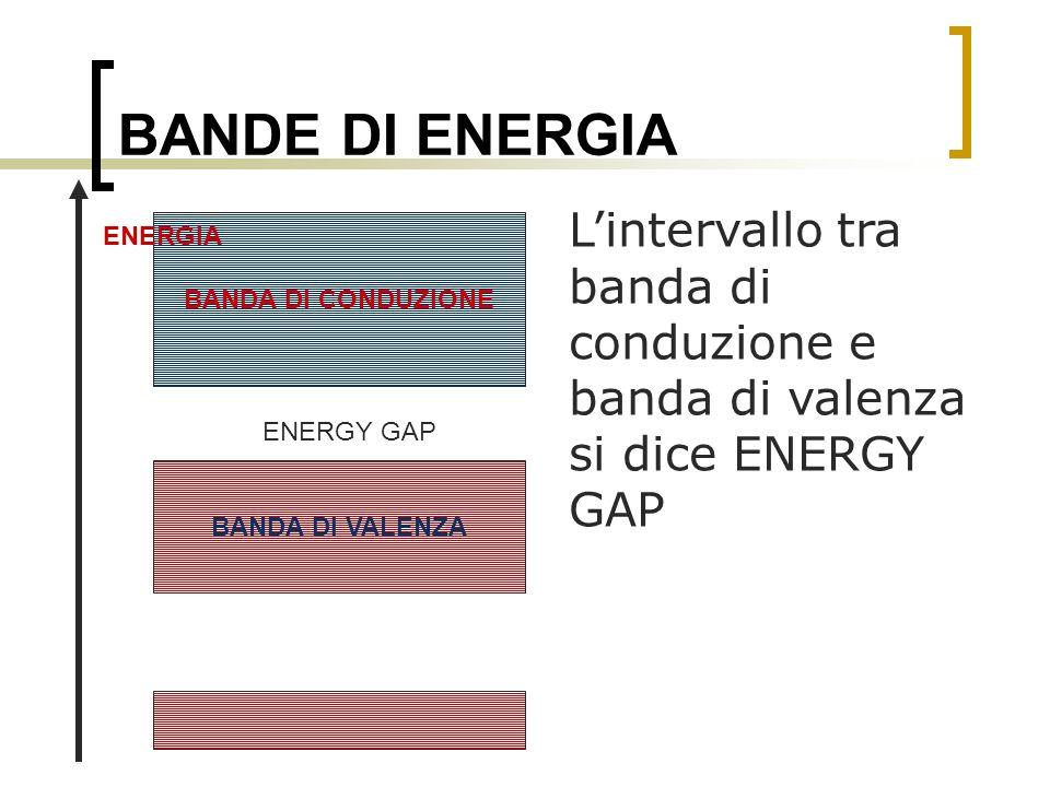 BANDE DI ENERGIA Lintervallo tra banda di conduzione e banda di valenza si dice ENERGY GAP BANDA DI VALENZA BANDA DI CONDUZIONE ENERGIA ENERGY GAP