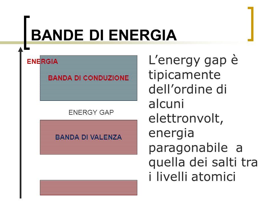 BANDE DI ENERGIA Lenergy gap è tipicamente dellordine di alcuni elettronvolt, energia paragonabile a quella dei salti tra i livelli atomici BANDA DI V