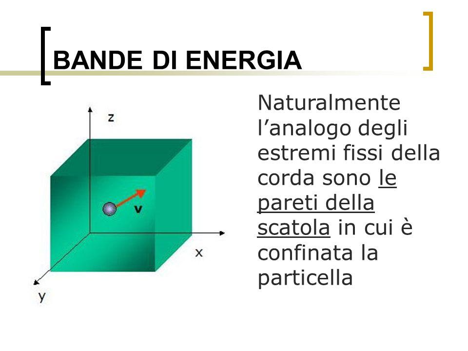 BANDE DI ENERGIA Naturalmente lanalogo degli estremi fissi della corda sono le pareti della scatola in cui è confinata la particella