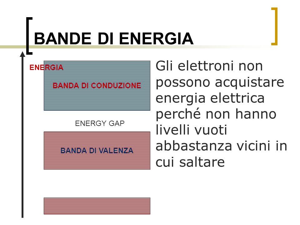 BANDE DI ENERGIA Gli elettroni non possono acquistare energia elettrica perché non hanno livelli vuoti abbastanza vicini in cui saltare BANDA DI VALEN
