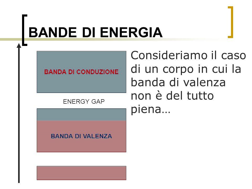 BANDE DI ENERGIA Consideriamo il caso di un corpo in cui la banda di valenza non è del tutto piena… BANDA DI VALENZA BANDA DI CONDUZIONE ENERGY GAP