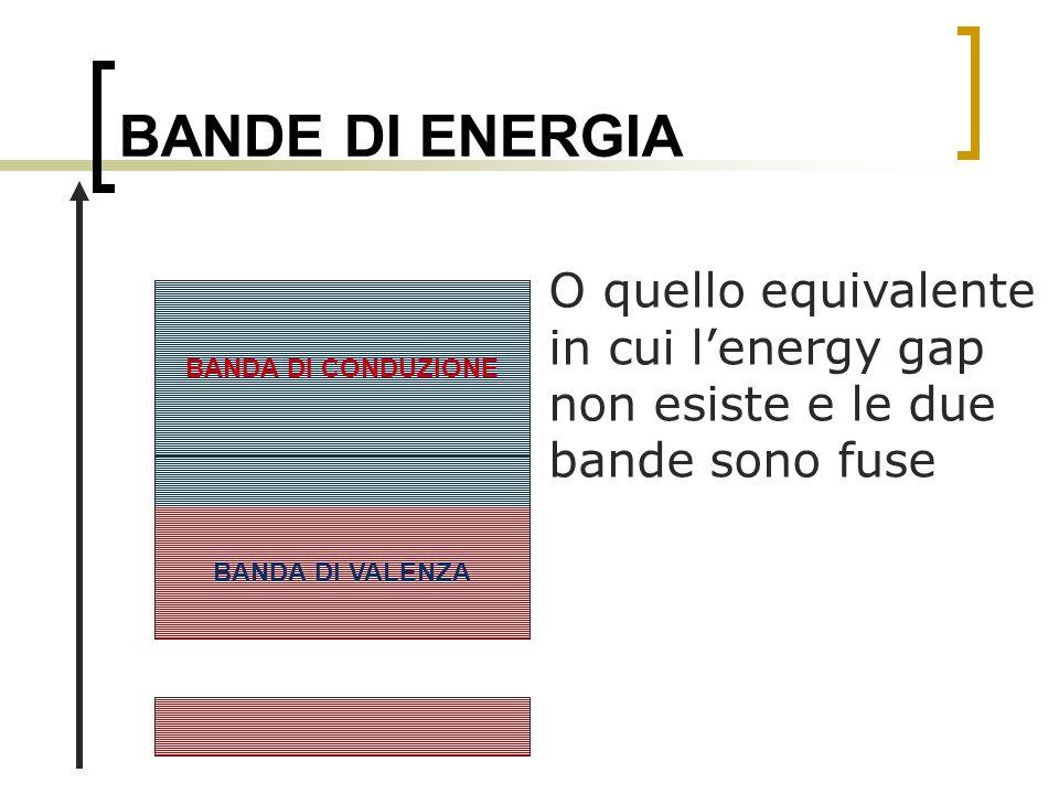 BANDE DI ENERGIA O quello equivalente in cui lenergy gap non esiste e le due bande sono fuse BANDA DI VALENZA BANDA DI CONDUZIONE