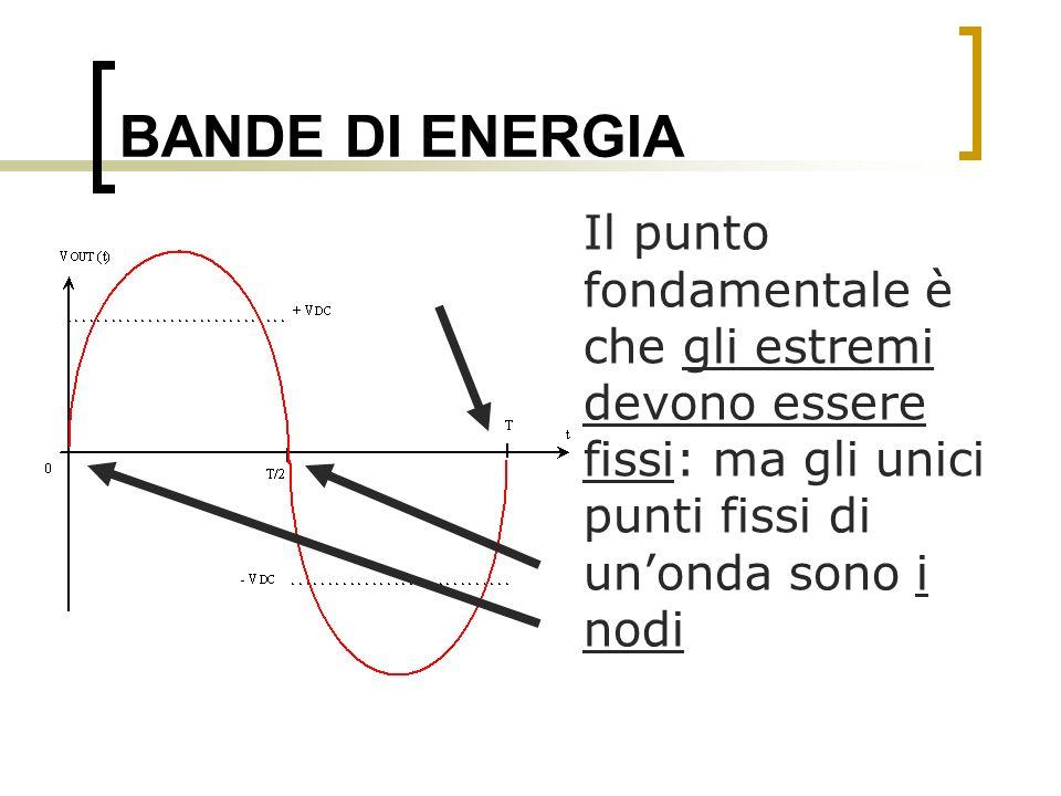 BANDE DI ENERGIA Il punto fondamentale è che gli estremi devono essere fissi: ma gli unici punti fissi di unonda sono i nodi