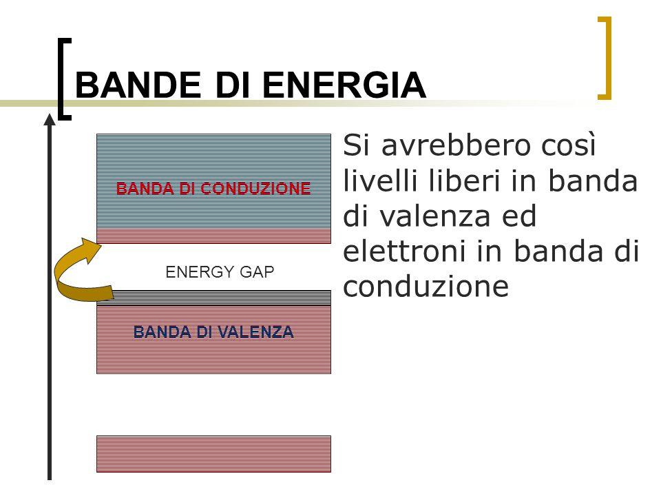 BANDE DI ENERGIA Si avrebbero così livelli liberi in banda di valenza ed elettroni in banda di conduzione BANDA DI VALENZA BANDA DI CONDUZIONE ENERGY