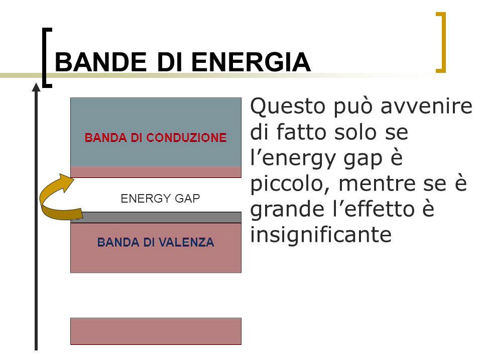 BANDE DI ENERGIA Questo può avvenire di fatto solo se lenergy gap è piccolo, mentre se è grande leffetto è insignificante BANDA DI VALENZA BANDA DI CO