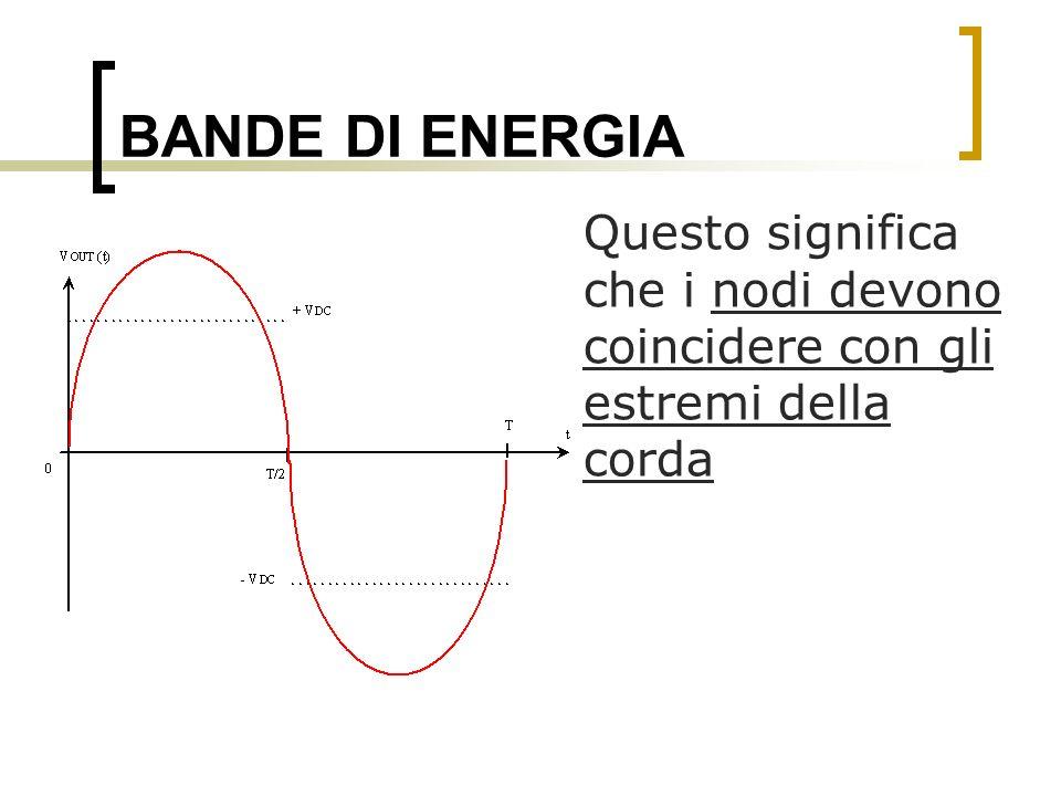 BANDE DI ENERGIA Questo significa che i nodi devono coincidere con gli estremi della corda