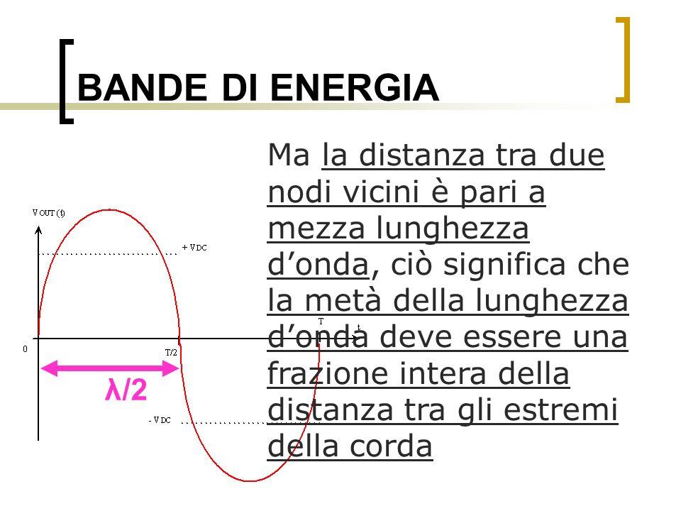 BANDE DI ENERGIA Ma la distanza tra due nodi vicini è pari a mezza lunghezza donda, ciò significa che la metà della lunghezza donda deve essere una fr