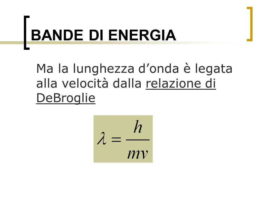 BANDE DI ENERGIA Ma la lunghezza donda è legata alla velocità dalla relazione di DeBroglie