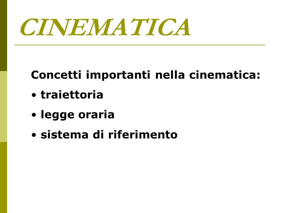 CINEMATICA Unità di misura nuove: metro al secondo (velocità) metro al secondo al secondo (accelerazione)