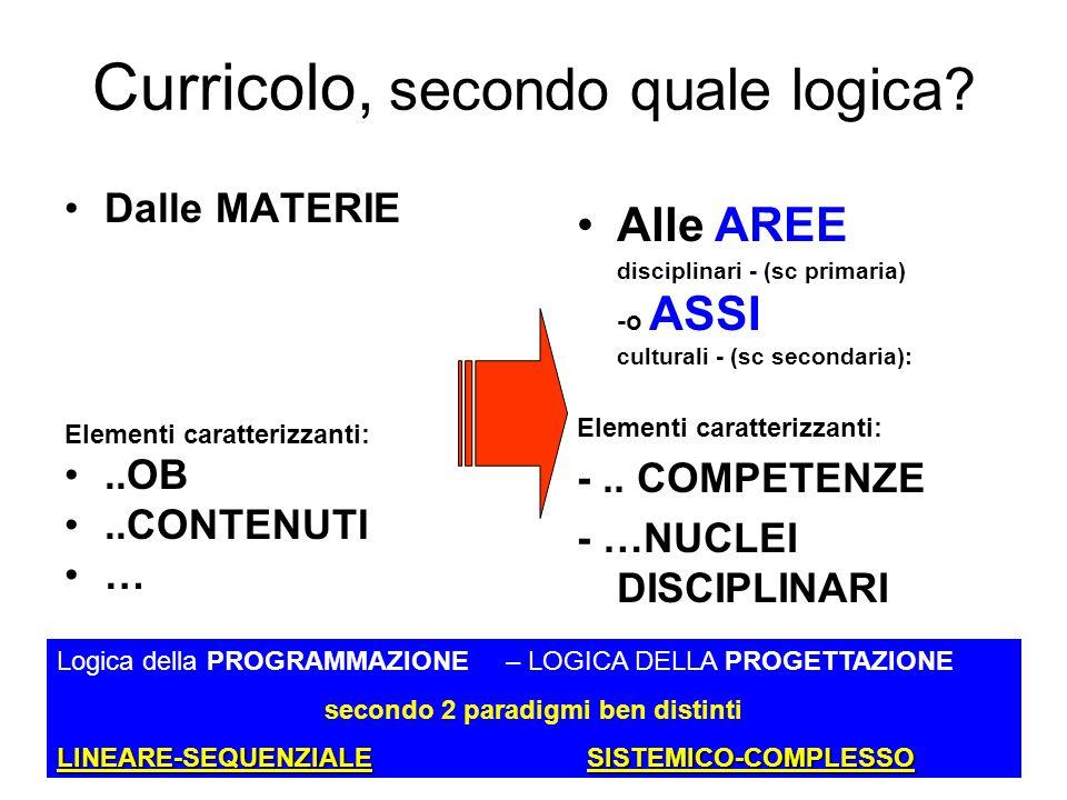 loredana mercadante Dalle MATERIE Elementi caratterizzanti:..OB..CONTENUTI … Curricolo, secondo quale logica.