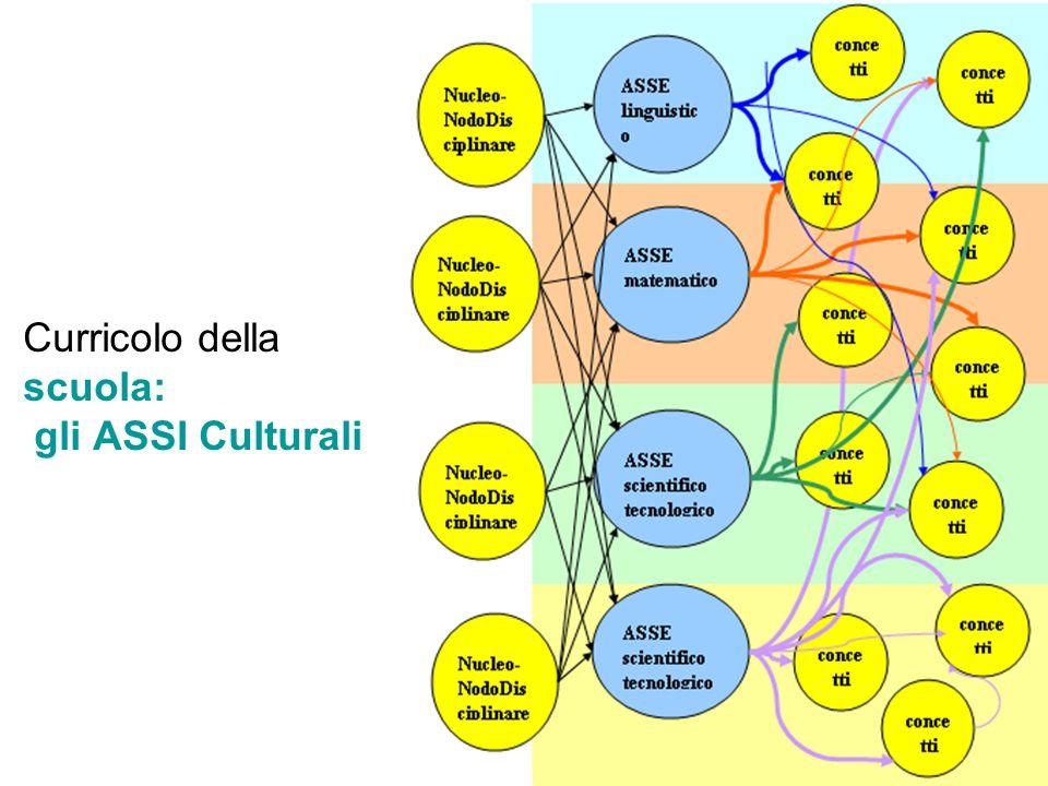 loredana mercadante Curricolo della scuola: gli ASSI Culturali