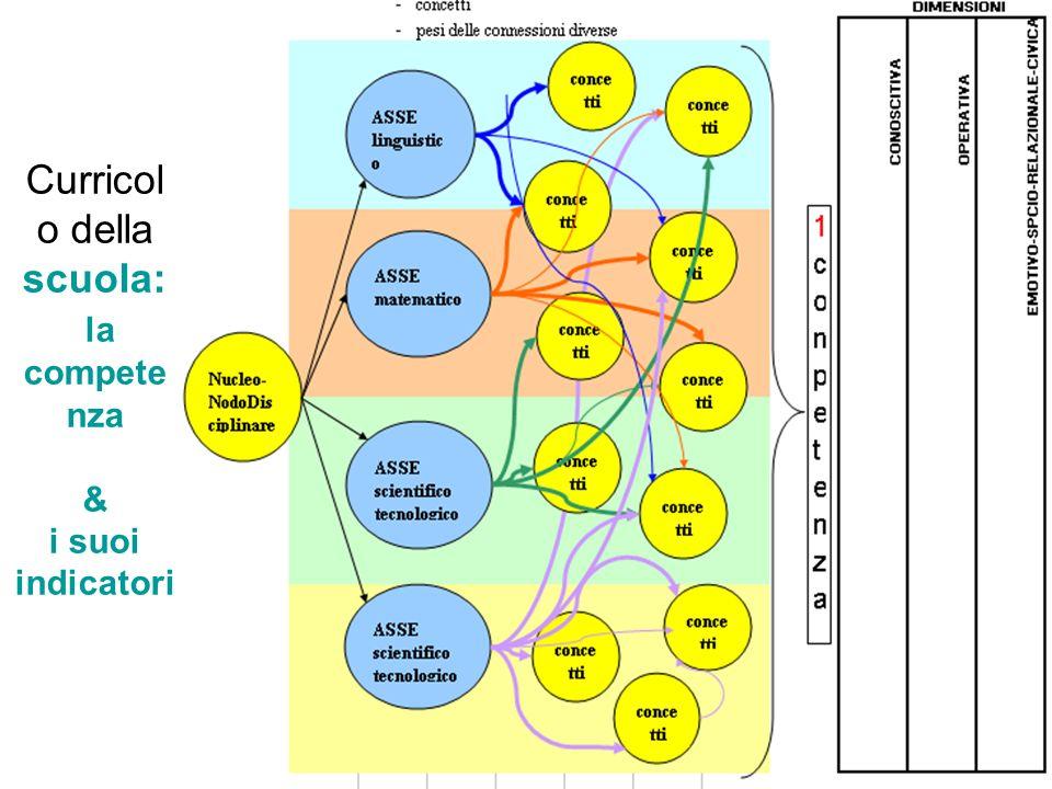 loredana mercadante Curricol o della scuola: la compete nza & i suoi indicatori