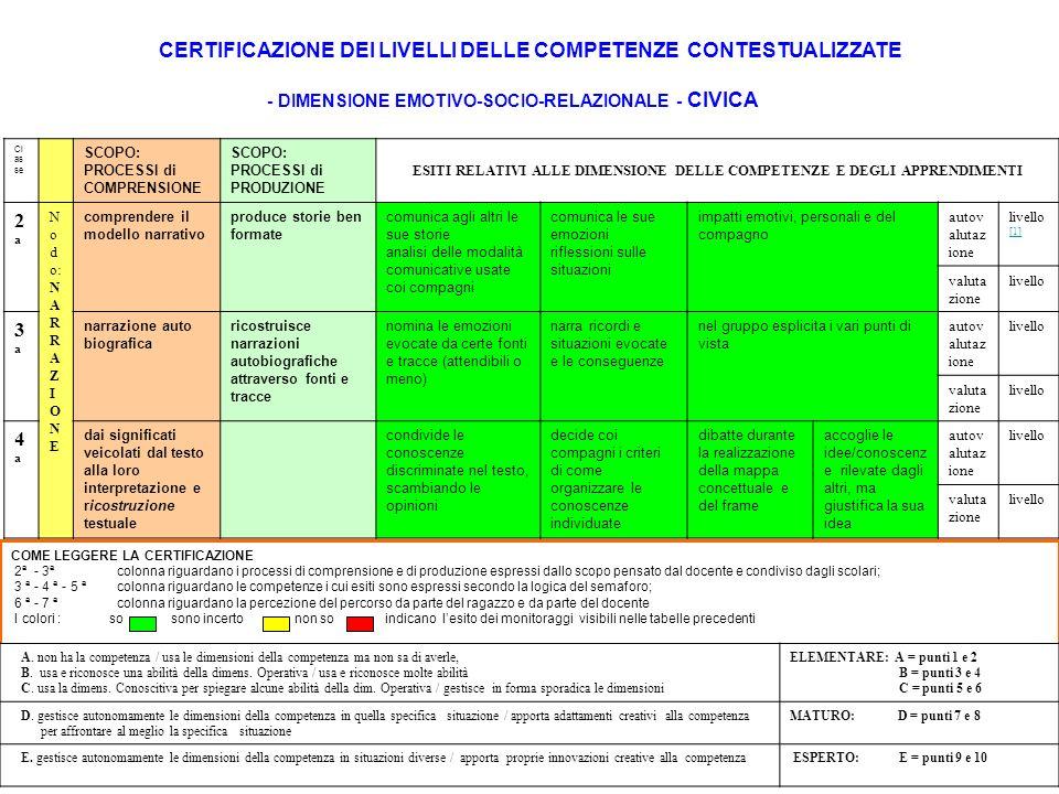 loredana mercadante CERTIFICAZIONE DEI LIVELLI DELLE COMPETENZE CONTESTUALIZZATE - DIMENSIONE EMOTIVO-SOCIO-RELAZIONALE - CIVICA Cl as se SCOPO: PROCESSI di COMPRENSIONE SCOPO: PROCESSI di PRODUZIONE ESITI RELATIVI ALLE DIMENSIONE DELLE COMPETENZE E DEGLI APPRENDIMENTI 2ª2ª N o d o: N A R R A Z I O N E comprendere il modello narrativo produce storie ben formate comunica agli altri le sue storie analisi delle modalità comunicative usate coi compagni comunica le sue emozioni riflessioni sulle situazioni impatti emotivi, personali e del compagno autov alutaz ione livello [1] [1] valuta zione livello 3ª3ª narrazione auto biografica ricostruisce narrazioni autobiografiche attraverso fonti e tracce nomina le emozioni evocate da certe fonti e tracce (attendibili o meno) narra ricordi e situazioni evocate e le conseguenze nel gruppo esplicita i vari punti di vista autov alutaz ione livello valuta zione livello 4ª4ª dai significati veicolati dal testo alla loro interpretazione e ricostruzione testuale condivide le conoscenze discriminate nel testo, scambiando le opinioni decide coi compagni i criteri di come organizzare le conoscenze individuate dibatte durante la realizzazione della mappa concettuale e del frame accoglie le idee/conoscenz e rilevate dagli altri, ma giustifica la sua idea autov alutaz ione livello valuta zione livello COME LEGGERE LA CERTIFICAZIONE 2ª - 3ª colonna riguardano i processi di comprensione e di produzione espressi dallo scopo pensato dal docente e condiviso dagli scolari; 3 ª - 4 ª - 5 ª colonna riguardano le competenze i cui esiti sono espressi secondo la logica del semaforo; 6 ª - 7 ª colonna riguardano la percezione del percorso da parte del ragazzo e da parte del docente I colori : so sono incerto non so indicano lesito dei monitoraggi visibili nelle tabelle precedenti A.