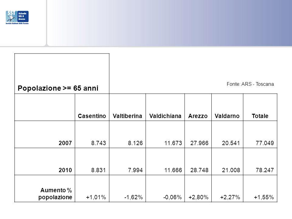 Regione Toscana Azienda USL 8 Arezzo Sede legale e Centro Direzionale Via Curtatone, 54 52100 Arezzo Telefono 0575 2551 Popolazione >= 65 anni Casenti