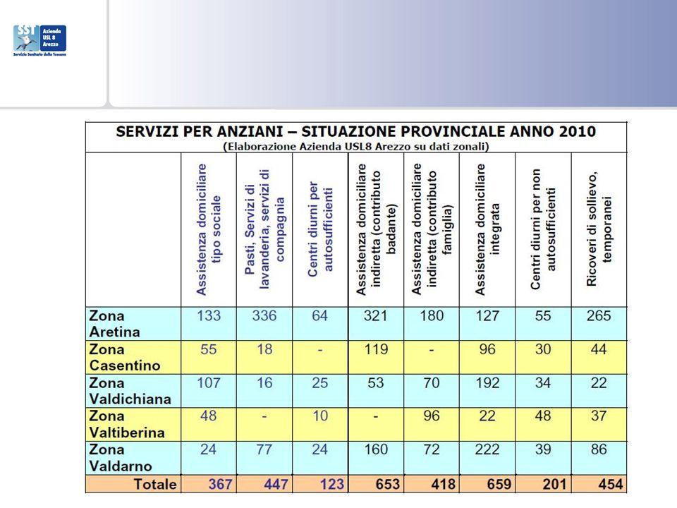 Posti letto e quote sanitarie in RSA N° Posti Letto Liste di attesa per ammissione RSA a tempo indeterminato 2006200720082009201020062007200820092010 Casentino pp.ll.