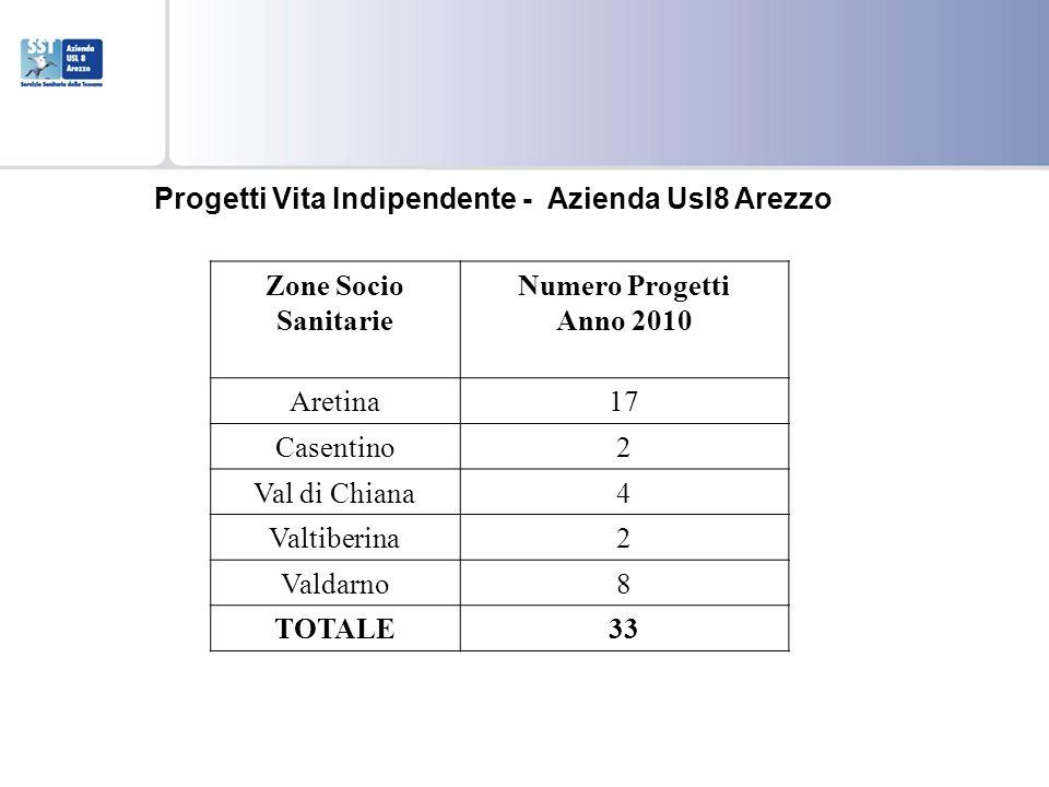 Zone Socio Sanitarie Numero Progetti Anno 2010 Aretina17 Casentino2 Val di Chiana4 Valtiberina2 Valdarno8 TOTALE33 Progetti Vita Indipendente - Aziend