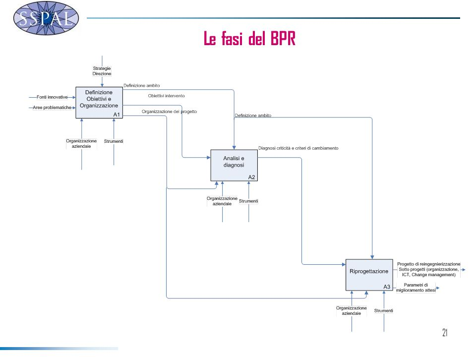 21 Le fasi del BPR