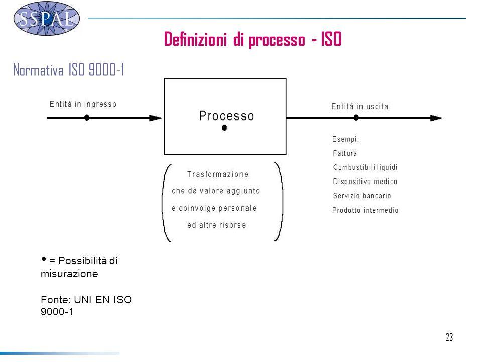 23 Definizioni di processo - ISO = Possibilità di misurazione Fonte: UNI EN ISO 9000-1 Normativa ISO 9000-1