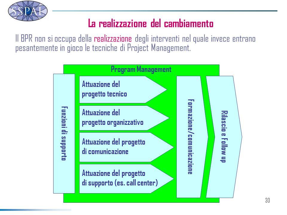 30 La realizzazione del cambiamento Program Management Attuazione del progetto tecnico Attuazione del progetto organizzativo Attuazione del progetto di comunicazione Attuazione del progetto di supporto (es.