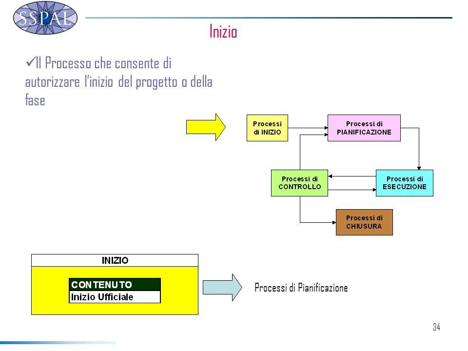34 Inizio Il Processo che consente di autorizzare linizio del progetto o della fase Processi di Pianificazione