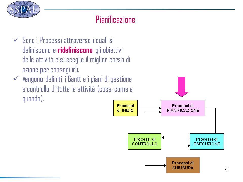 35 Pianificazione Sono i Processi attraverso i quali si definiscono e ridefiniscono gli obiettivi delle attività e si sceglie il miglior corso di azione per conseguirli.