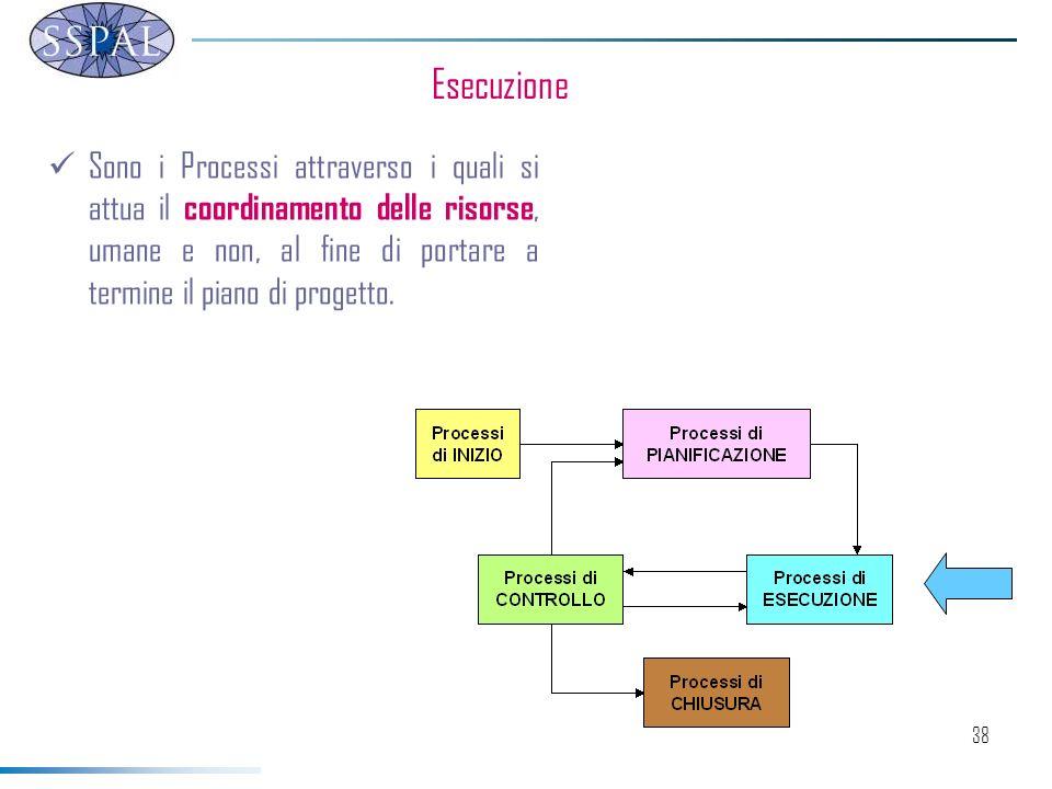 38 Esecuzione Sono i Processi attraverso i quali si attua il coordinamento delle risorse, umane e non, al fine di portare a termine il piano di progetto.