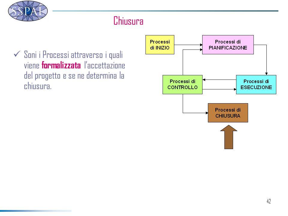 42 Chiusura Soni i Processi attraverso i quali viene formalizzata laccettazione del progetto e se ne determina la chiusura.