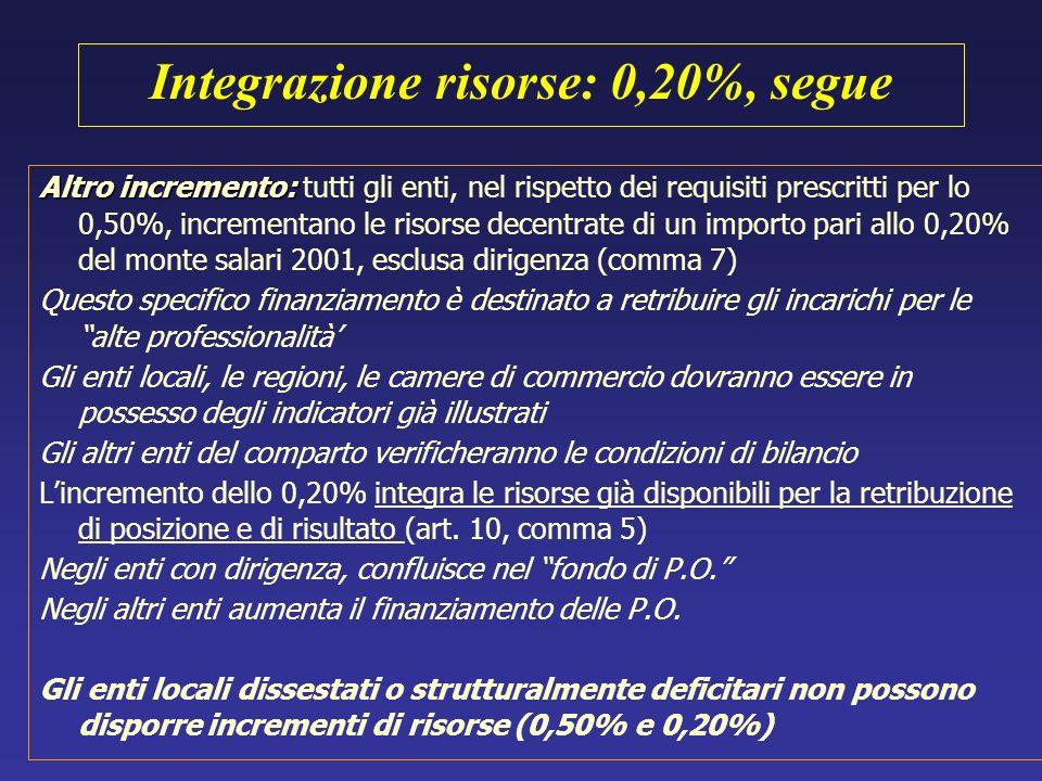 Integrazione risorse: 0,20%, segue Altro incremento: Altro incremento: tutti gli enti, nel rispetto dei requisiti prescritti per lo 0,50%, incrementan