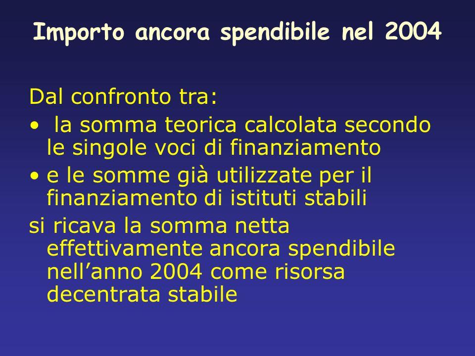 Importo ancora spendibile nel 2004 Dal confronto tra: la somma teorica calcolata secondo le singole voci di finanziamento e le somme già utilizzate pe