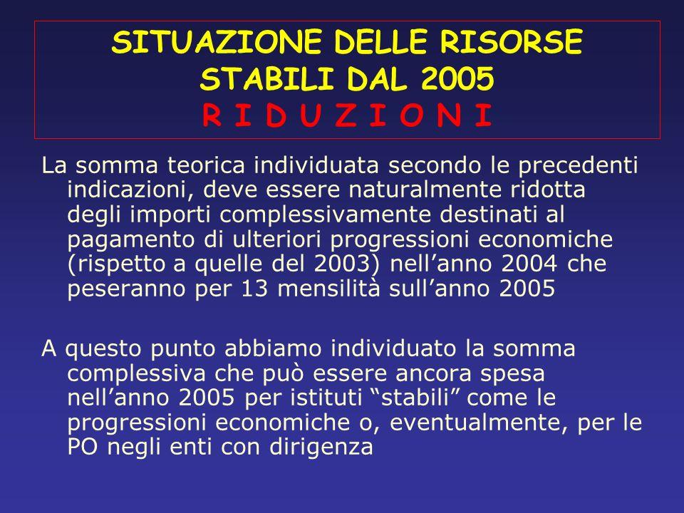 SITUAZIONE DELLE RISORSE STABILI DAL 2005 R I D U Z I O N I La somma teorica individuata secondo le precedenti indicazioni, deve essere naturalmente r