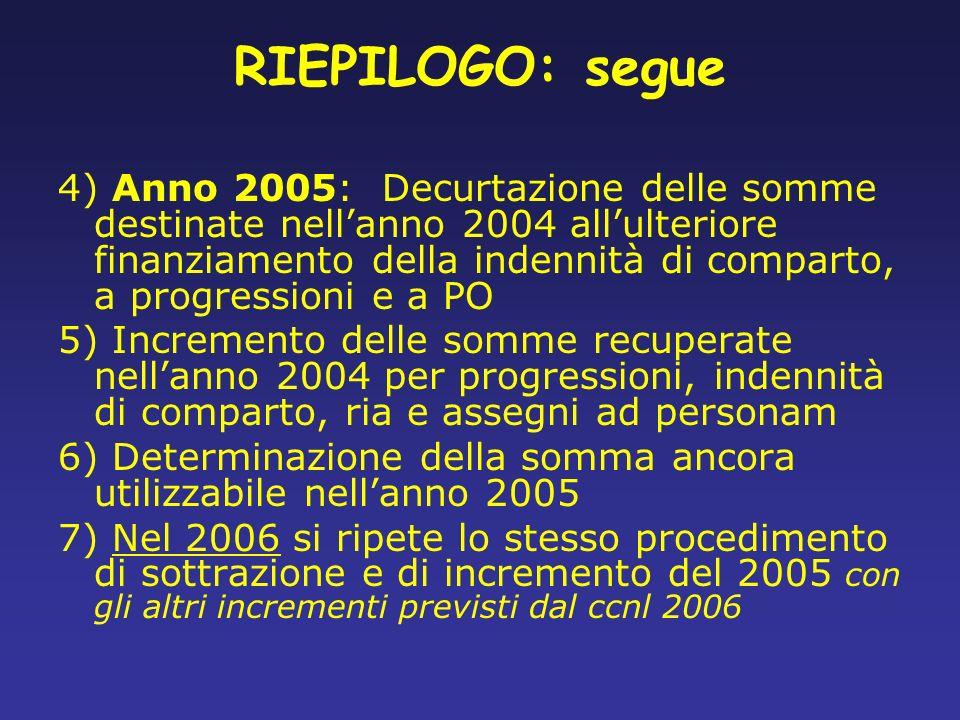 RIEPILOGO: segue 4) Anno 2005: Decurtazione delle somme destinate nellanno 2004 allulteriore finanziamento della indennità di comparto, a progressioni