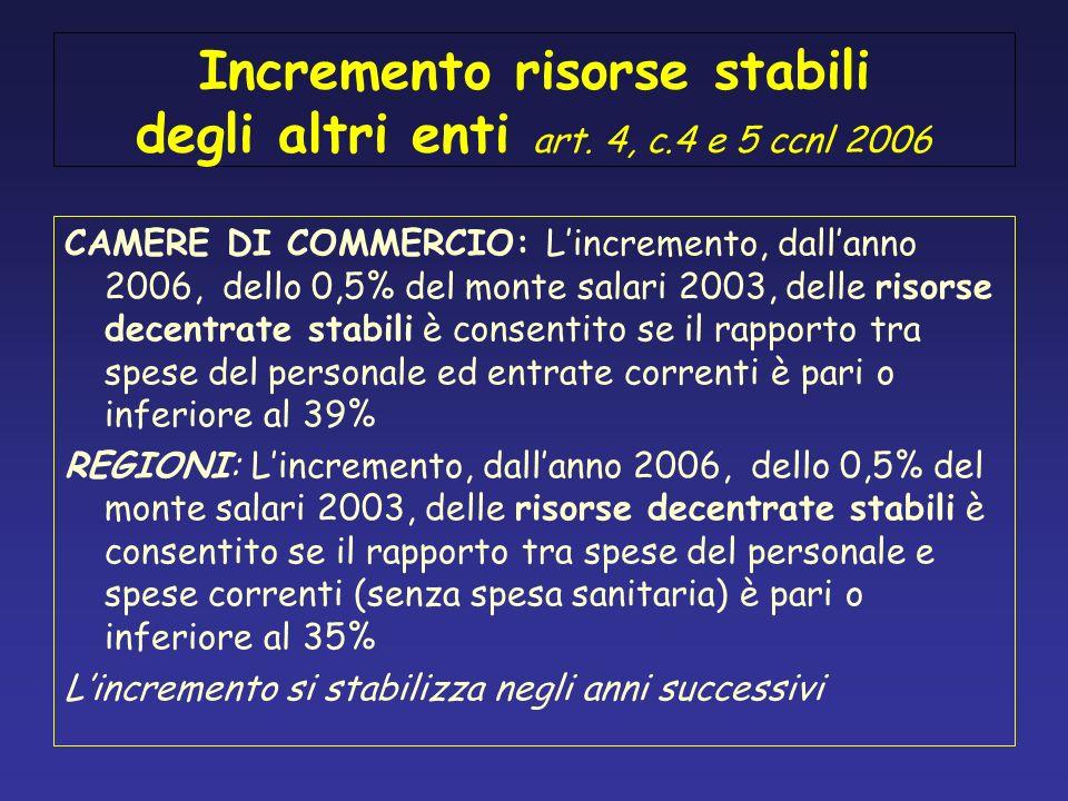Incremento risorse stabili degli altri enti art. 4, c.4 e 5 ccnl 2006 CAMERE DI COMMERCIO: Lincremento, dallanno 2006, dello 0,5% del monte salari 200