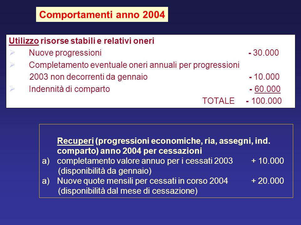 Utilizzo risorse stabili e relativi oneri Nuove progressioni - 30.000 Completamento eventuale oneri annuali per progressioni 2003 non decorrenti da ge