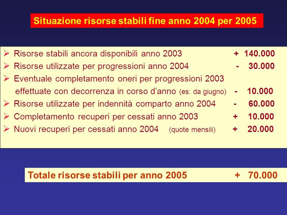 Risorse stabili ancora disponibili anno 2003 + 140.000 Risorse utilizzate per progressioni anno 2004 - 30.000 Eventuale completamento oneri per progre