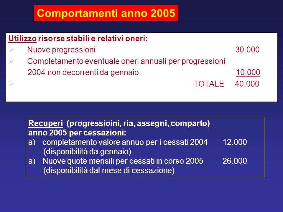 Utilizzo risorse stabili e relativi oneri: Nuove progressioni 30.000 Completamento eventuale oneri annuali per progressioni 2004 non decorrenti da gen