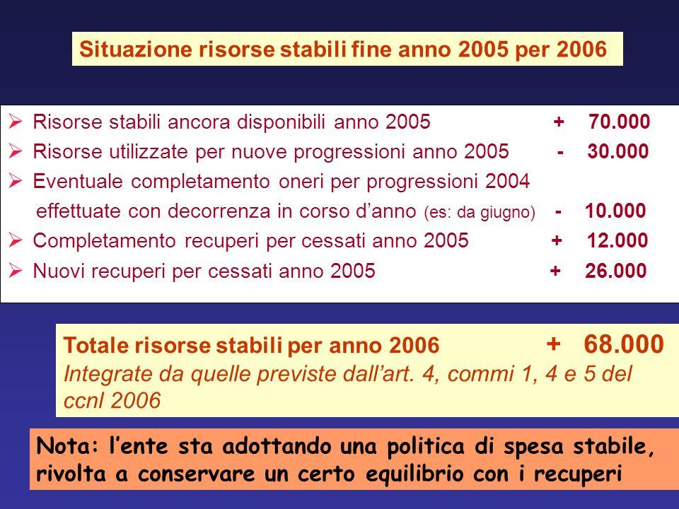Risorse stabili ancora disponibili anno 2005 + 70.000 Risorse utilizzate per nuove progressioni anno 2005 - 30.000 Eventuale completamento oneri per p