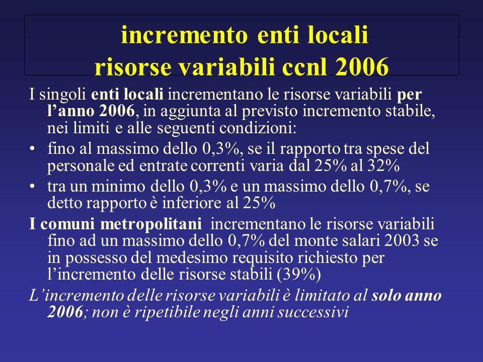 incremento enti locali risorse variabili ccnl 2006 I singoli enti locali incrementano le risorse variabili per lanno 2006, in aggiunta al previsto inc