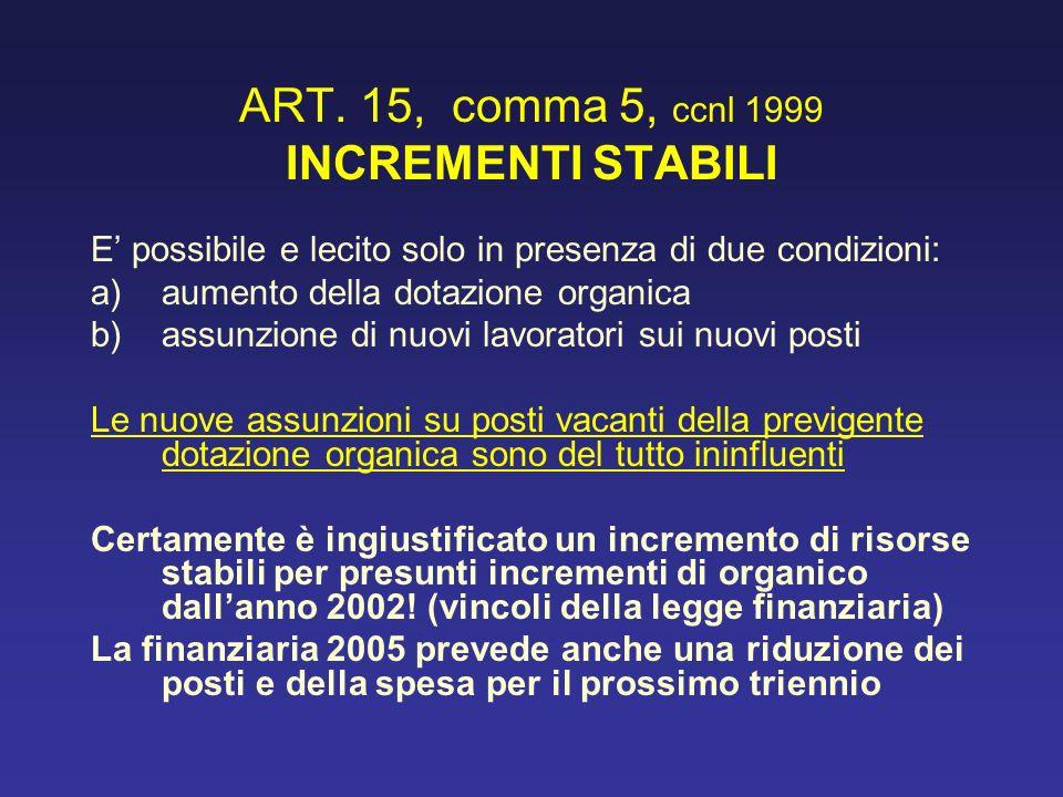 ART. 15, comma 5, ccnl 1999 INCREMENTI STABILI E possibile e lecito solo in presenza di due condizioni: a) aumento della dotazione organica b)assunzio