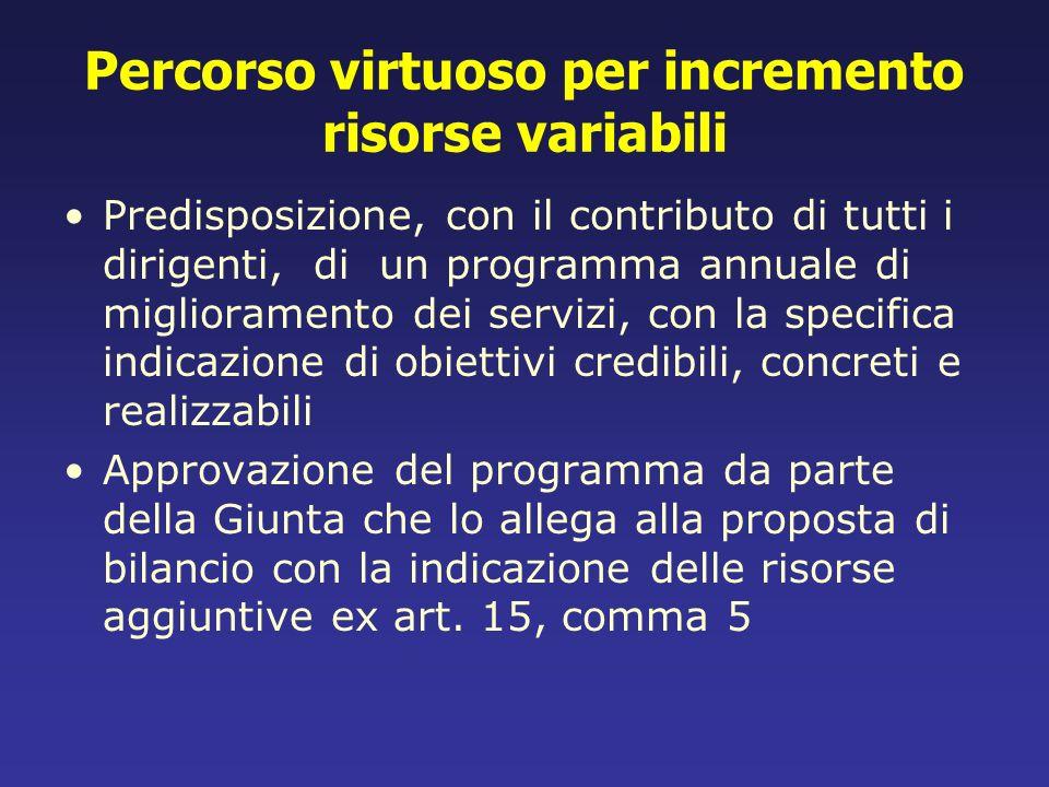 Percorso virtuoso per incremento risorse variabili Predisposizione, con il contributo di tutti i dirigenti, di un programma annuale di miglioramento d