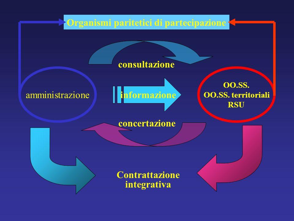 amministrazione OO.SS. OO.SS. territoriali RSU informazione consultazione concertazione Contrattazione integrativa Organismi paritetici di partecipazi