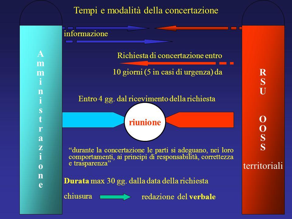 Tempi e modalità della concertazione informazione Richiesta di concertazione entro Entro 4 gg. dal ricevimento della richiesta riunione durante la con